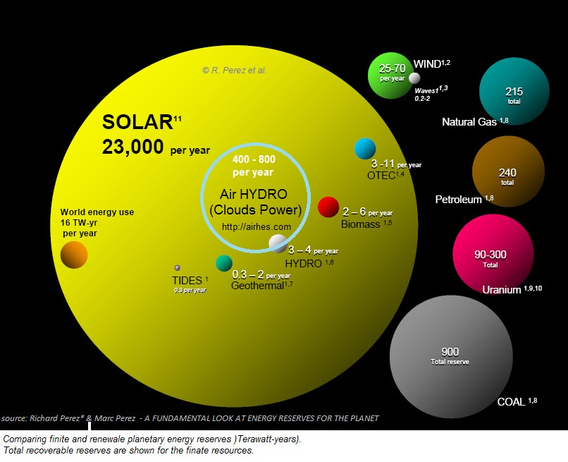 renewable energy potential vs fossil fuels